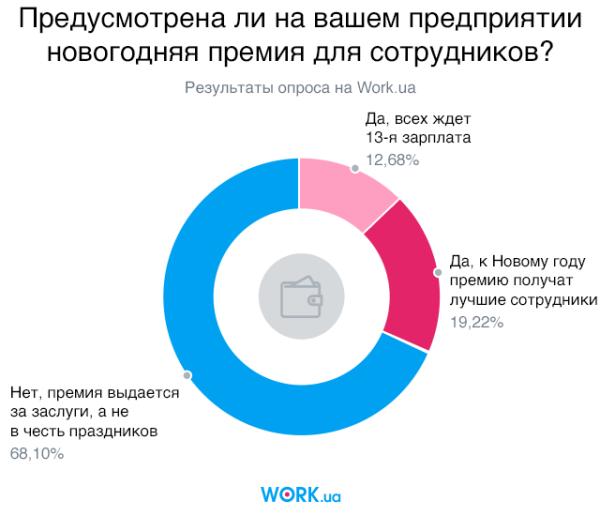 Опрос проводился среди работодателей на сайте Work.ua в ноябре 2017 года. В нем приняло участие 2461 респондент из Украины.