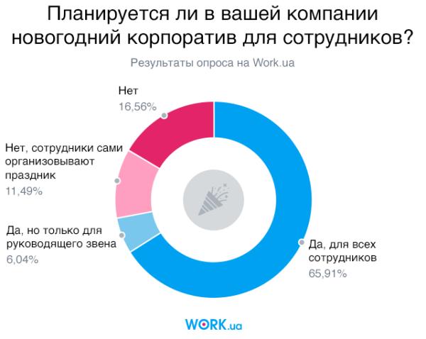Опрос проводился среди работодателей на сайте Work.ua в ноябре 2017 года. В нем приняло участие 2071 респондент из Украины.