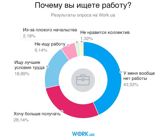 Опрос проводился среди соискателей, зарегистрированных на сайте Work.ua в январе 2018 года. В нем приняли участие 1514 респондентов.