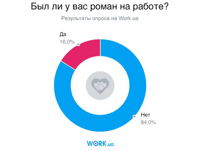 Опрос проводился в январе 2018 года среди соискателей на сайте Work.ua. В нем приняли участие 3002 человек.