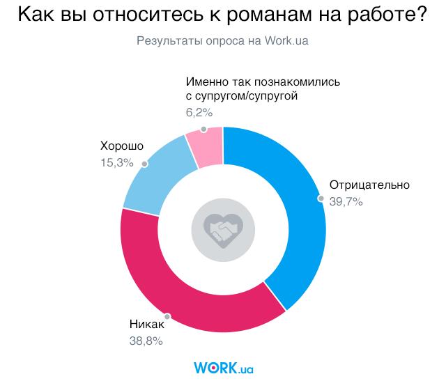 Опрос проводился в январе 2018 года среди соискателей на сайте Work.ua. В нем приняли участие 3161 человек.