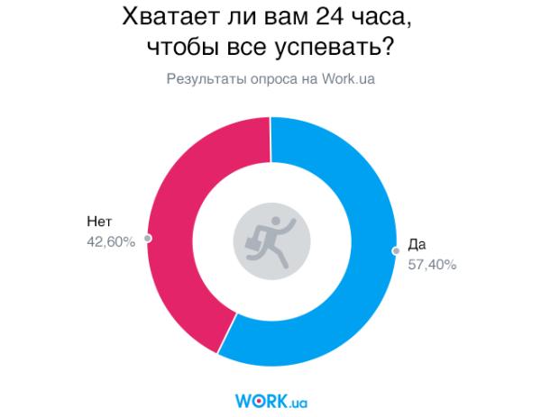 Опрос проводился в феврале 2018 года среди соискателей на сайте Work.ua. В нем приняли участие 2777 человек.