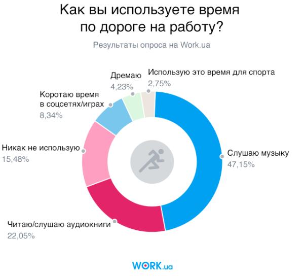 Опрос проводился в феврале 2018 года среди соискателей на сайте Work.ua. В нем приняли участие 2435 человек.