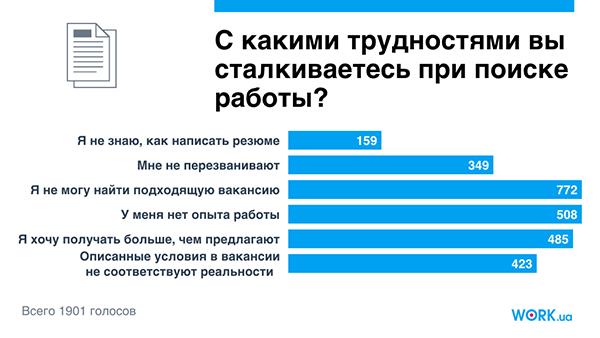 Опрос проводился в феврале 2018 года среди соискателей на сайте Work.ua