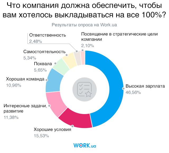 Опрос проводился в феврале 2018 года среди соискателей на сайте Work.ua. В нем приняли участие 2865 человек.