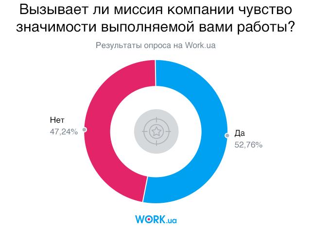Опрос проводился в феврале 2018 года среди соискателей на сайте Work.ua. В нем приняли участие 1448 человек.