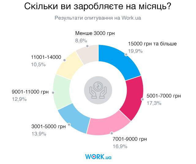 Опитування проводилося у квітні 2018 року. У ньому взяли участь 3003 людини.