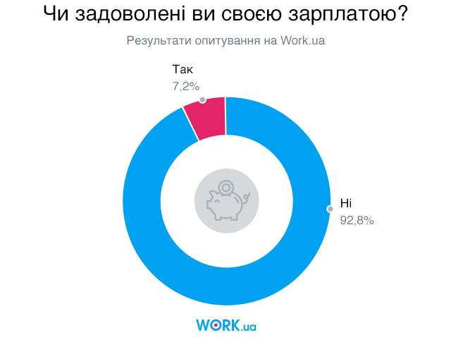 Опитування проводилось у квітні 2018 року. У ньому взяли участь 3829 людей.