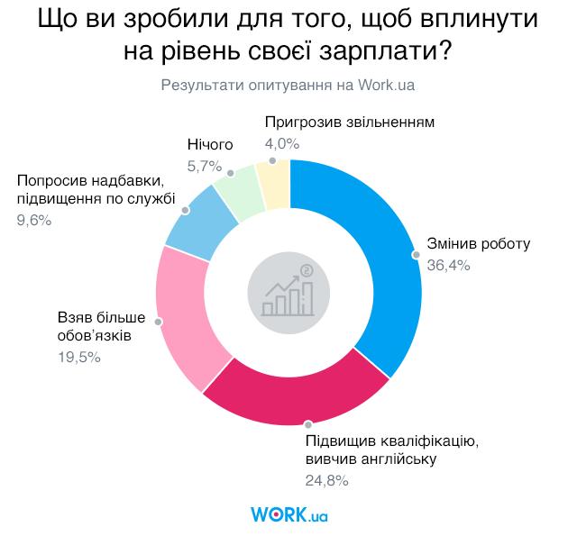 Опитування проводилось у квітні 2018 року. У ньому взяли участь 3002 людини.