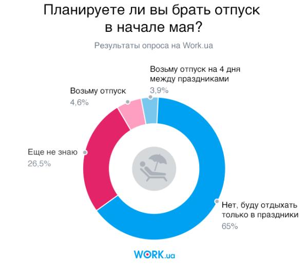 Опрос проводился в апреле 2018. В нем приняли участие 2535 человек