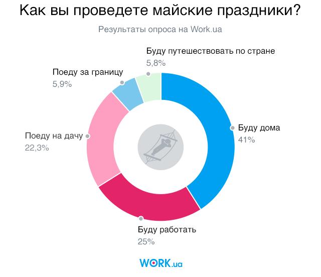 Опрос проводился в апреле 2018. В нем приняли участие 2525 человек.