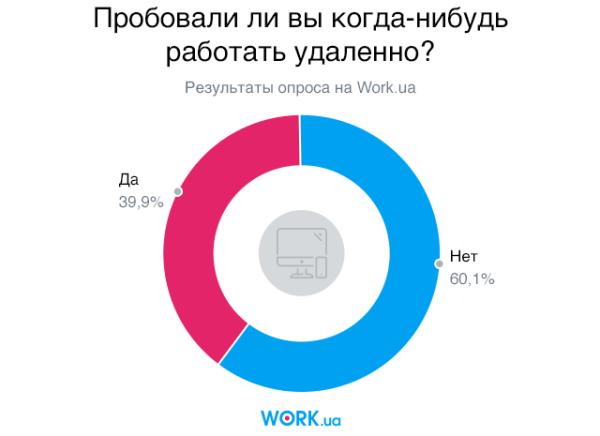 Опрос проводился в мае 2018. В нем приняли участие 2096 человек.