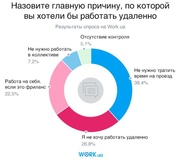 Опрос проводился в мае 2018. В нем приняли участие 2142 человек.