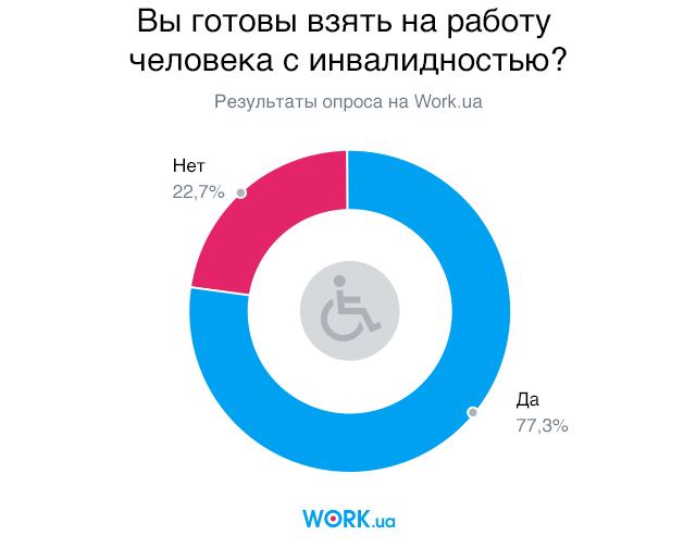 Опрос проводился среди работодателей Work.ua. В нем приняли участие 2211 человек.