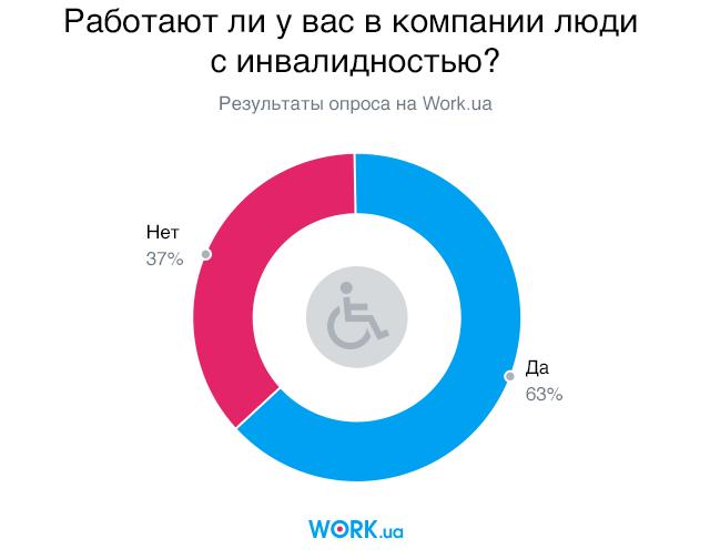 Опрос проводился среди работодателей Work.ua. В нем приняли участие 1358 человек.