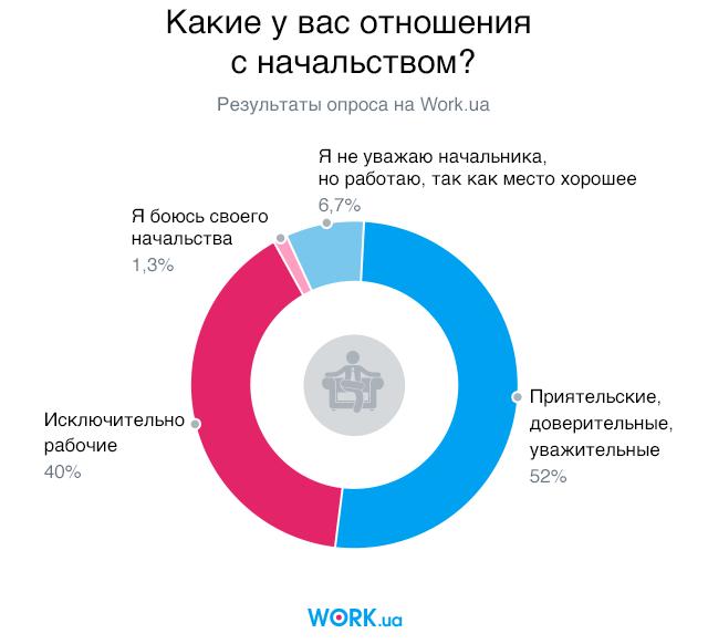 Опрос проводился в мае 2018. В нем приняли участие 3321 человек.
