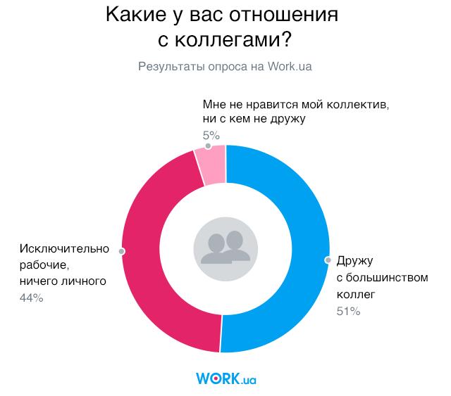 Опрос проводился в мае 2018. В нем приняли участие 5548 человек.