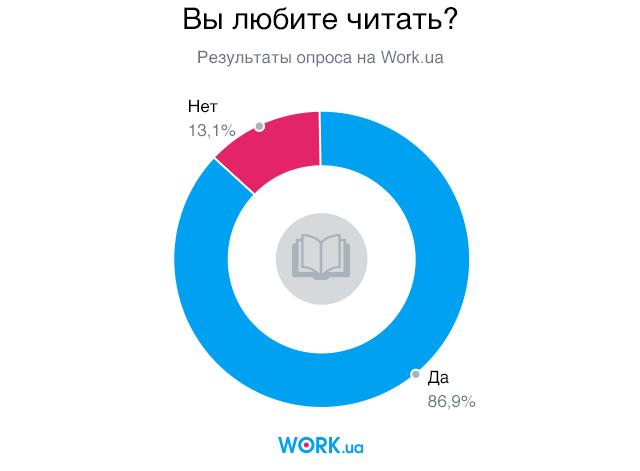 Опрос проводился в мае 2018. В нем приняли участие 3109 человек.