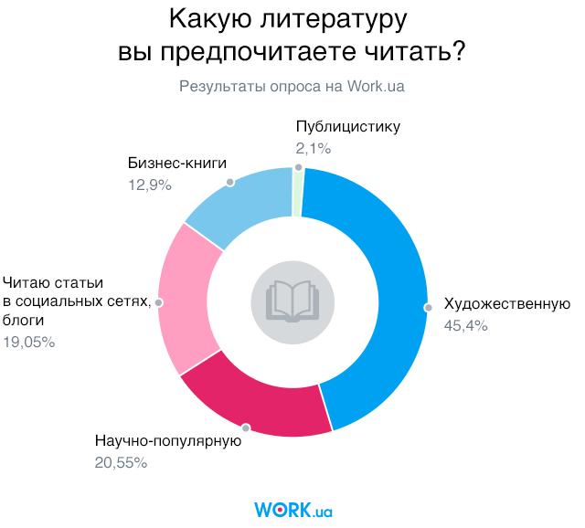 Опрос проводился в мае 2018. В нем приняли участие 2058 человек.