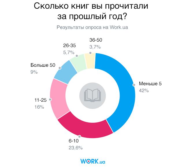 Опрос проводился в мае 2018. В нем приняли участие 2444 человек.