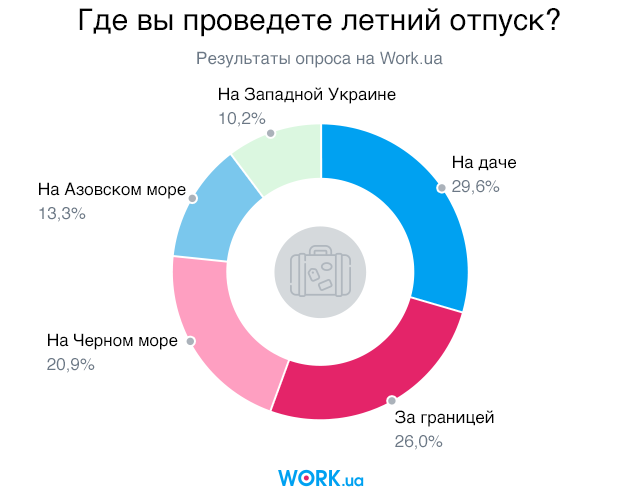 Опрос проводился в мае 2018. В нем приняли участие 2147 человек.