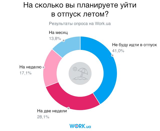 Опрос проводился в мае 2018. В нем приняли участие 2283 человек.