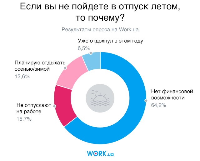 Опрос проводился в мае 2018. В нем приняли участие 1011 человек.