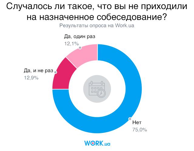 Опрос проводился в июне 2018. В нем приняли участие 4481 человек.