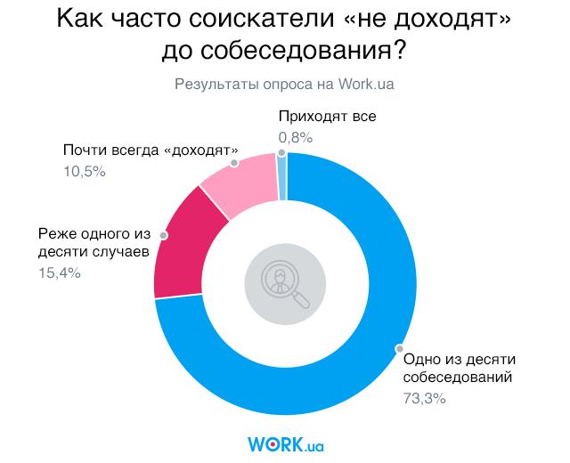 Опрос проводился в мае 2018. В нем приняли участие 1388 человек.