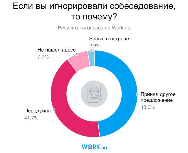 Опрос проводился в июне 2018. В нем приняли участие 1500 человек.