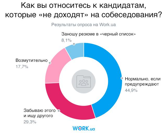 Опрос проводился в мае 2018. В нем приняли участие 1201 человек.