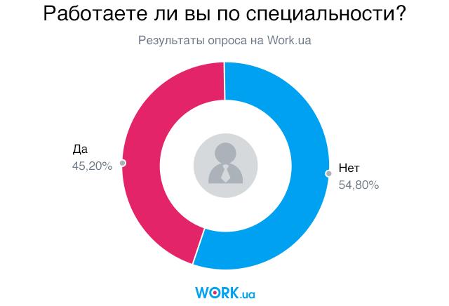 Опрос проводился в июне 2018. В нем приняли участие 9101 человек.