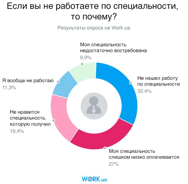 Опрос проводился в июне 2018. В нем приняли участие 5682 человек.