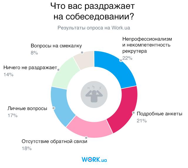 Опрос проводился в июле 2018. В нем приняли участие 4466 человек.