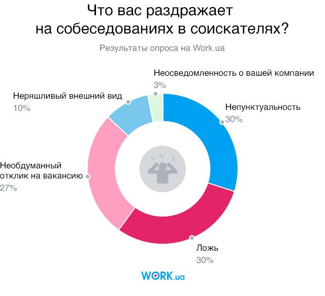 Опрос проводился в июле 2018. В нем приняли участие 2156 человек.