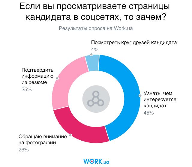 Опрос проводился в июле 2018. В нем приняли участие 1171 человек.