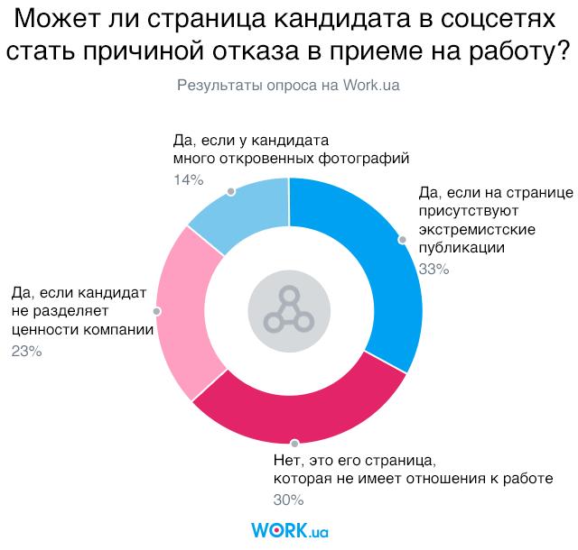 Опрос проводился в июле 2018. В нем приняли участие 965 человек.