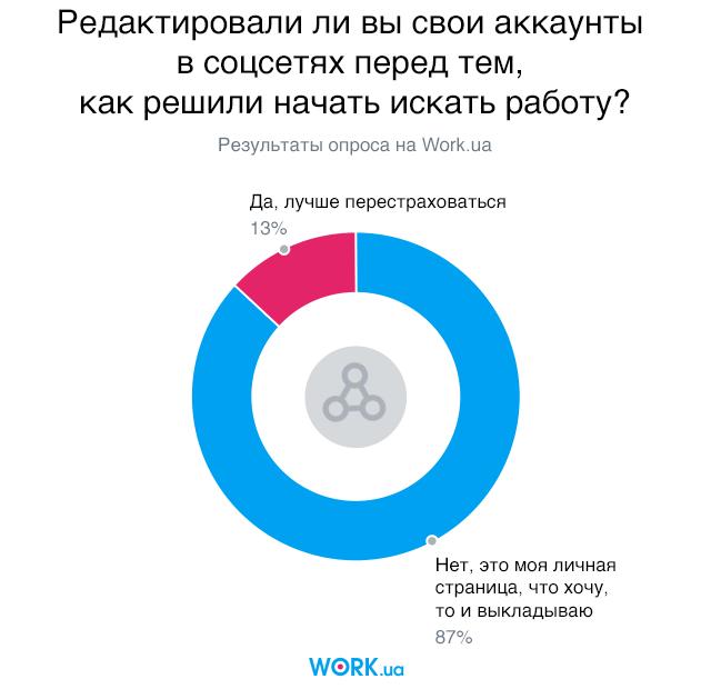Опрос проводился в июле 2018. В нем приняли участие 2624 человек.