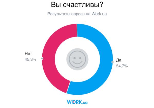 Опрос проводился в августе 2018. В нем приняли участие 3705 человек