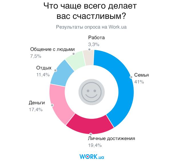 Опрос проводился в августе 2018. В нем приняли участие 4340 человек