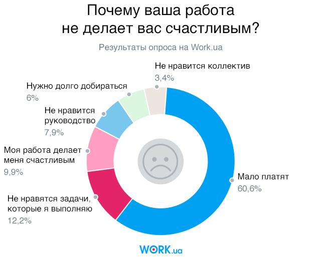 Опрос проводился в августе 2018. В нем приняли участие 4279 человек