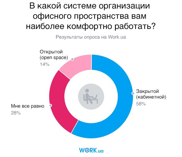 Опрос проводился в августе 2018. В нем приняли участие 2643 человек
