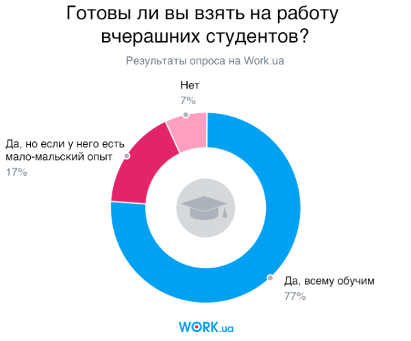 Опрос проводился в августе 2018. В нем приняли участие 2559 человек