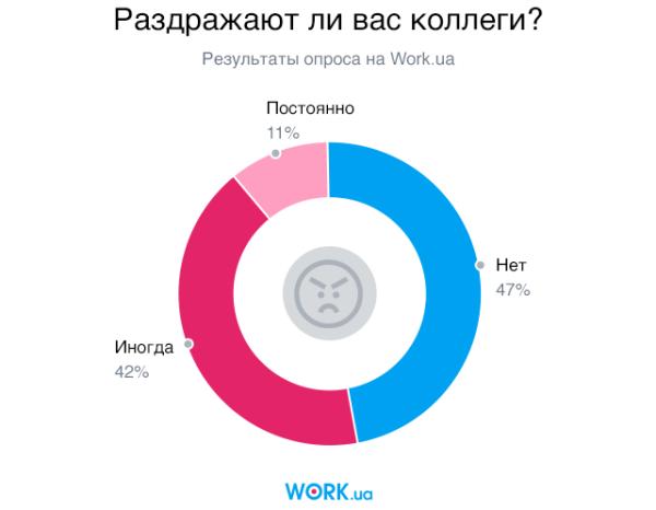 Опрос проводился в сентябре 2018. В нем приняли участие 7762 человек