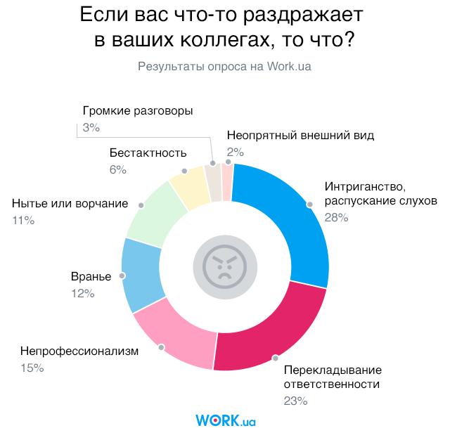 Опрос проводился в сентябре 2018. В нем приняли участие 8516 человек