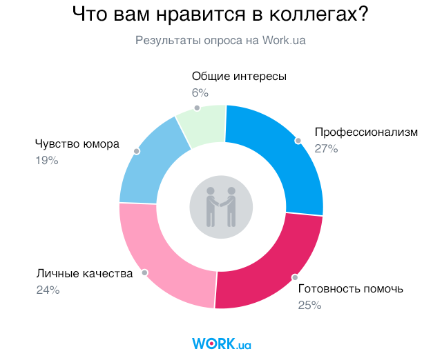 Опрос проводился в сентябре 2018. В нем приняли участие 3235 человек