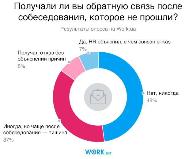 Опрос проводился в сентябре 2018. В нем приняли участие 5627 человек