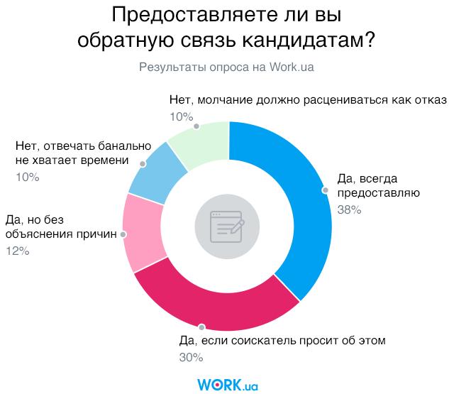 Опрос проводился в сентябре 2018. В нем приняли участие 1266 человек