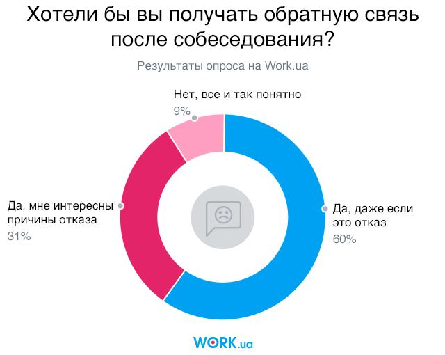 Опрос проводился в сентябре 2018. В нем приняли участие 3556 человек