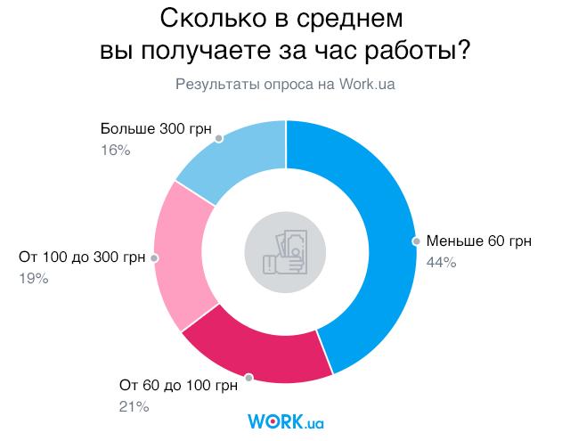 Опрос проводился в октябре 2018. В нем приняли участие 2337 человек